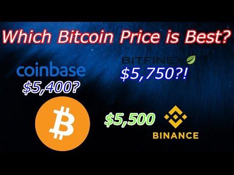 Cryptocurrency to btc ratio chart