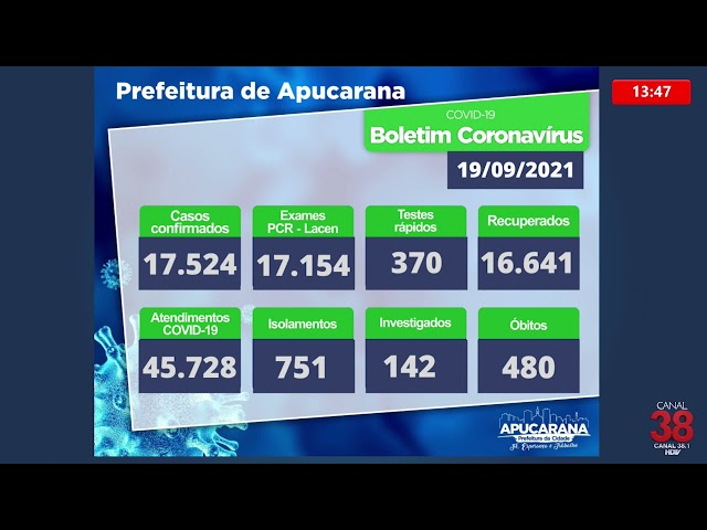 APUCARANA REGISTRA MAIS 24 NOVOS CASOS DE COVID-19 NESTE DOMINGO