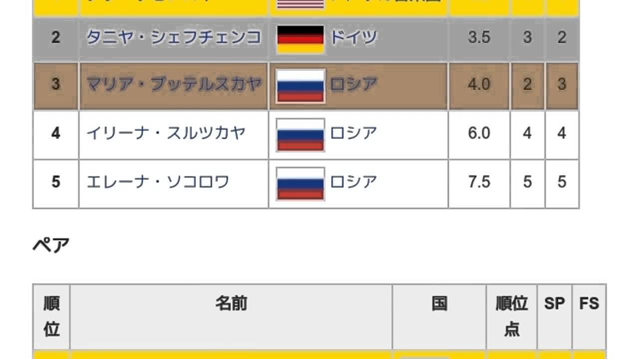 1997/1998 ISUチャンピオンシリ...