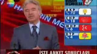 Ali Kirca Kalp Krizi gecirmek üzeri : AK Parti 70%