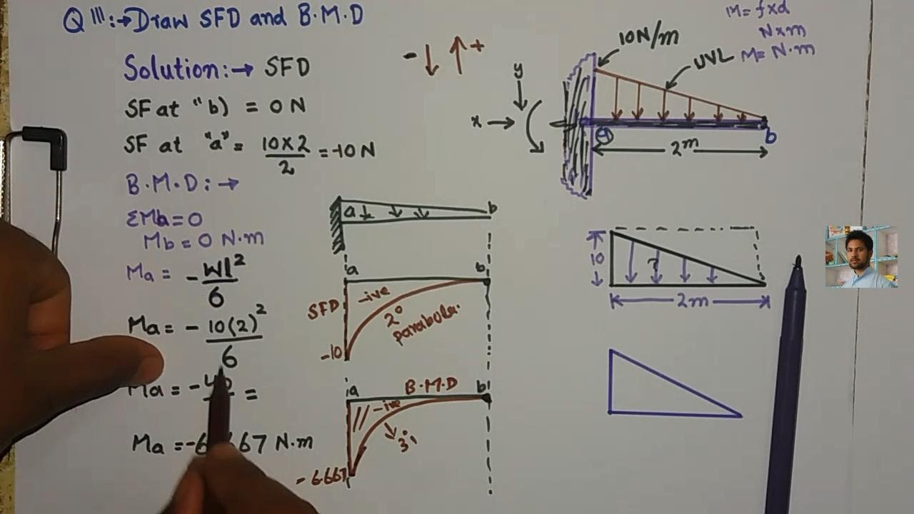 Shear And Moment Diagrams Of Propped Beam Loaded With Triangular
