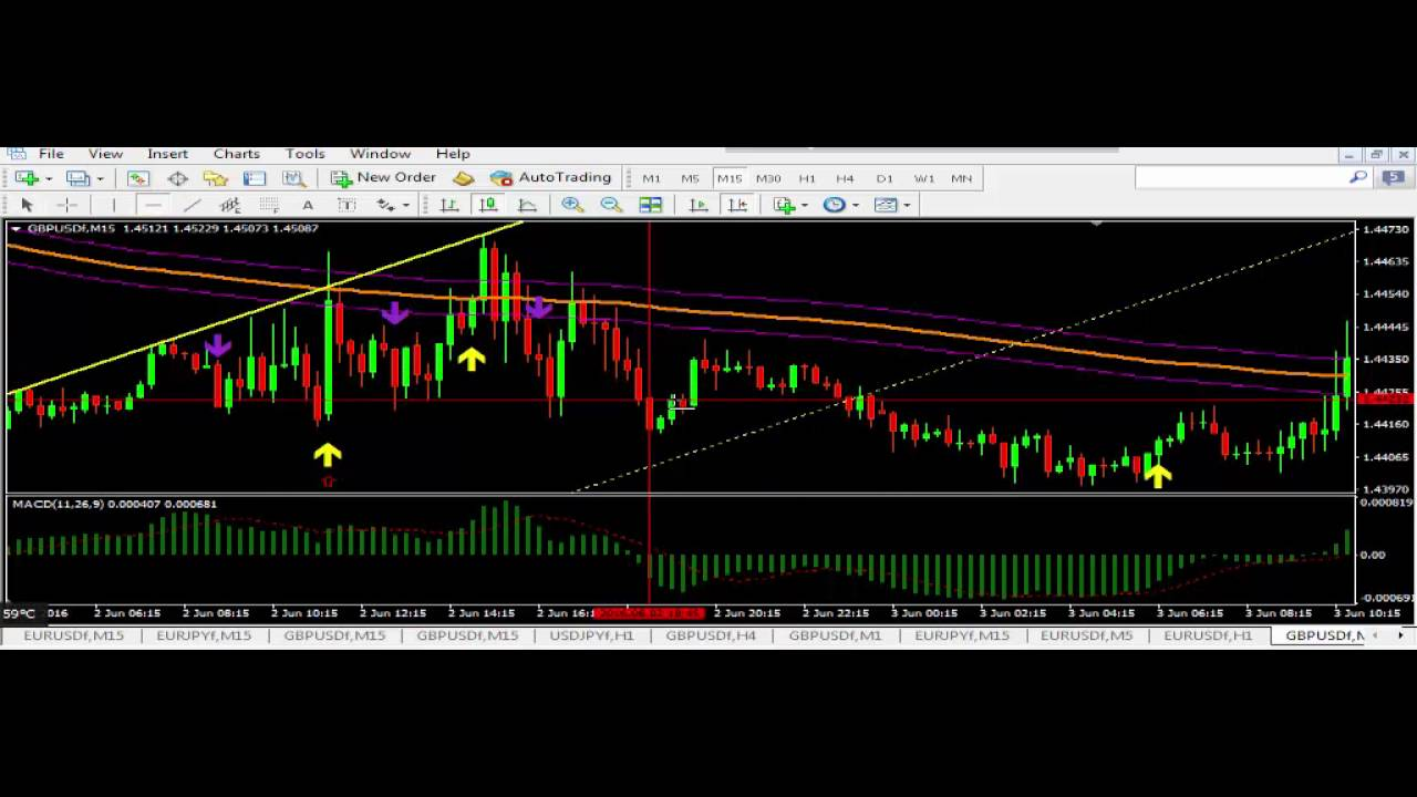 Best indicator for forex day trading