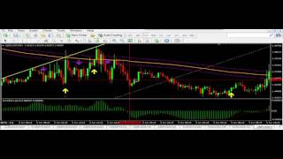 Best Forex day trading strategies Scalping 90% Wins.Indicators Signal Techniques & Trading 2016