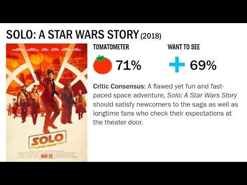 Solo A Star Wars Story Interest Is Tanking!