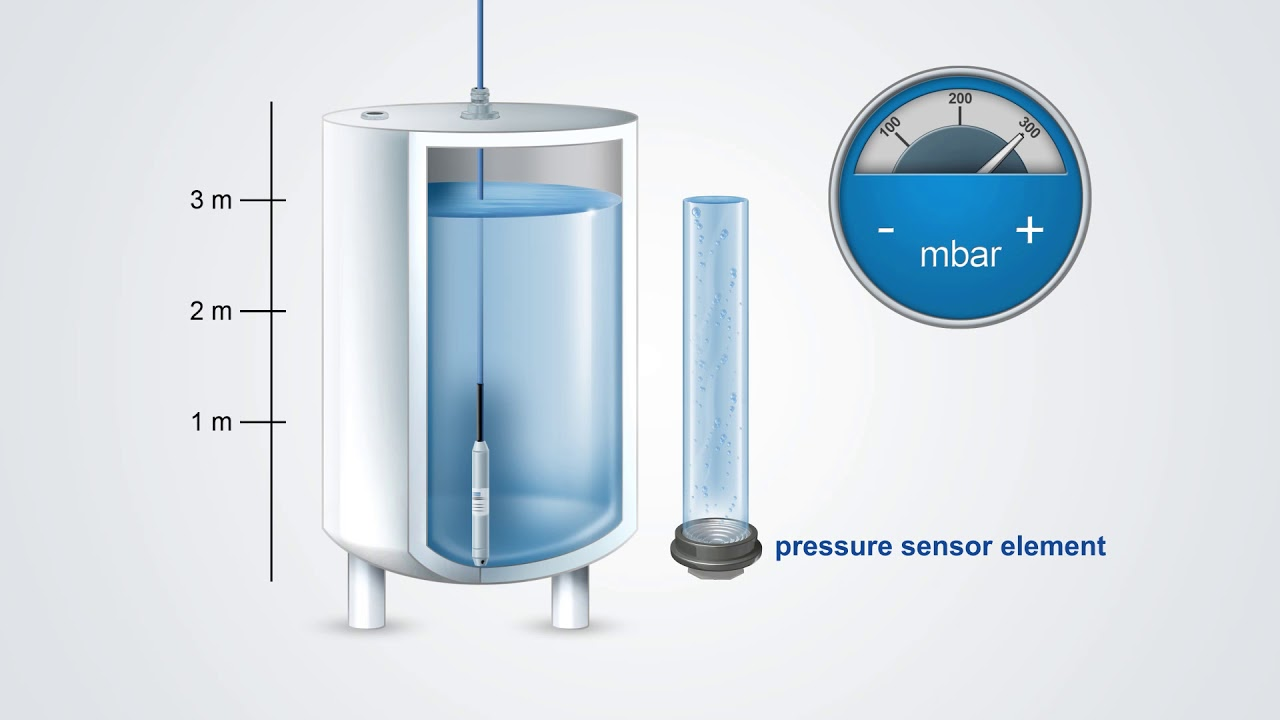 WIKA - Hydrostatic level measurement with submersible pressure sensor