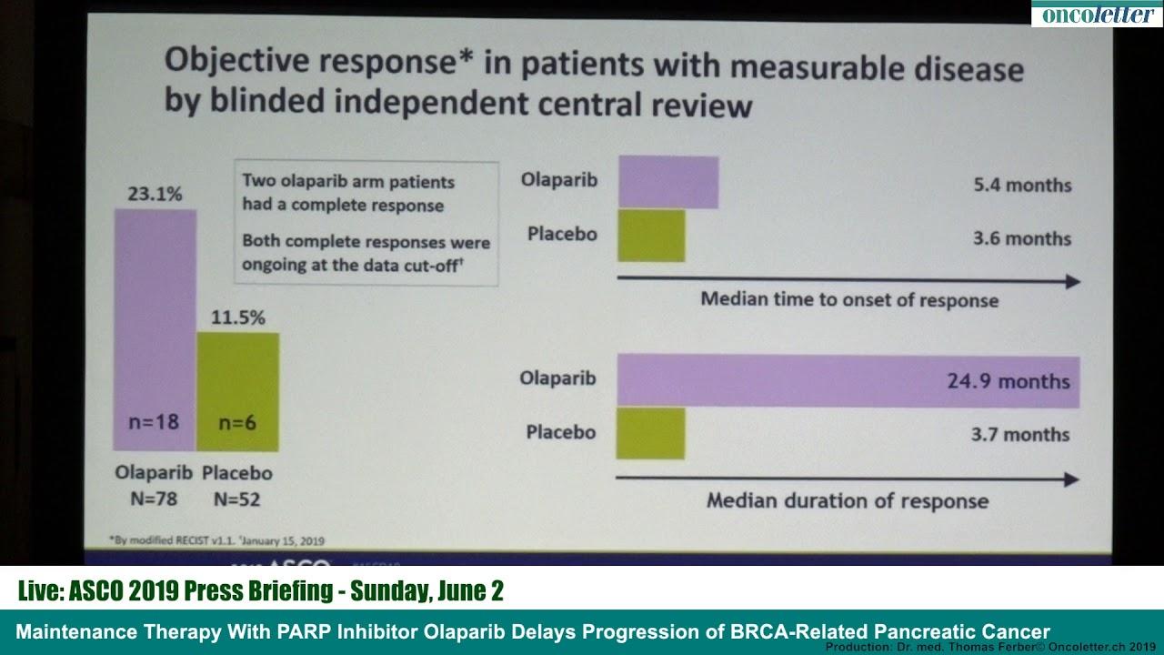 Maintenance Therapy With PARP Inhibitor Olaparib Delays Progression of  BRCA-Related Pancreatic C