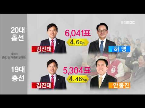 춘천MBC뉴스    (R)춘천 김진태 '힘겨운 재선'