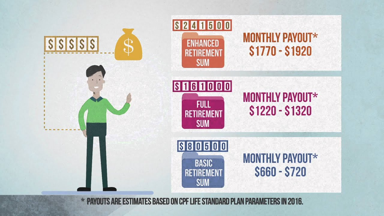 CPF - Your Assurance in Retirement - YouTube