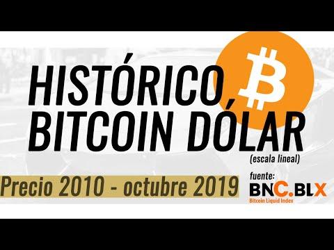 Bitcoin Dólar Histórico (precio 2010-2019 Escala Lineal) En 1 Minuto