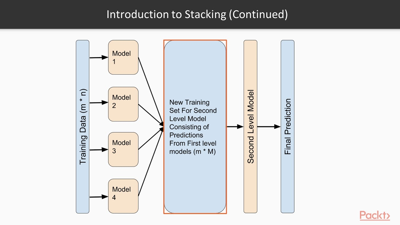 Ensemble learning (1) boosting adaboost boosting is an additive.