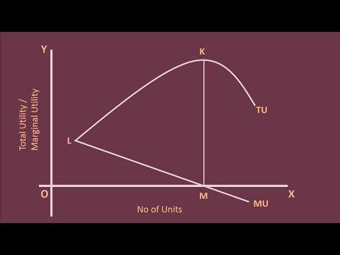 Total Utility and Marginal Utility - Relation