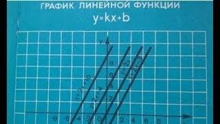 Свойства графика  y=kx+m.