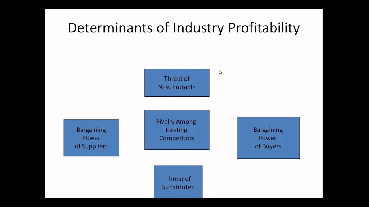 Industry Analysis and Porters 5 Forces Model - YouTube