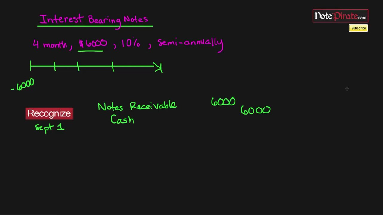 Accounting for Notes Receivable | Financial Accounting