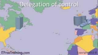 MCITP 70-640:Delegation of Control