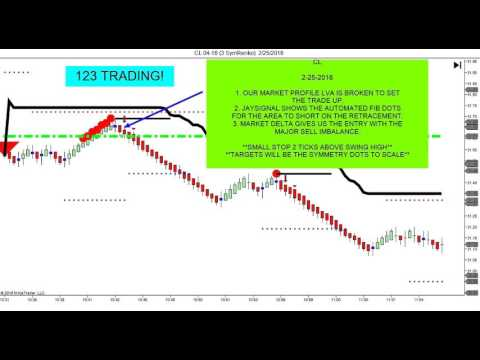 Day Trading Futures, FOREX, Stocks and Currency Markets with Accuracy!