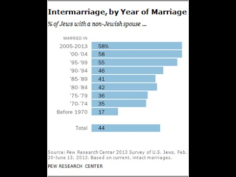 Jewish InterMarriage--Watch This Before Making An Eternal Decision!!!