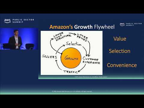 The Culture of Innovation at Amazon: Driving Customer Success