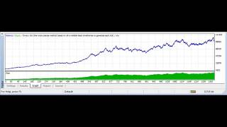 MT4 expert advisor Automated Forex Trading Passive Income Generator