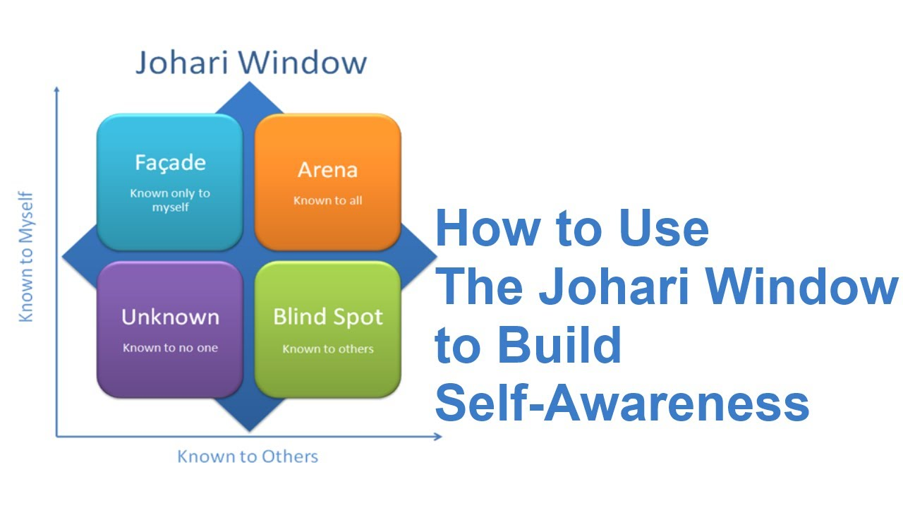 johari window assignment Using the johari window, a helpful tool in understanding self, a professional counselor explains how counseling or therapy can help us make better decisions.