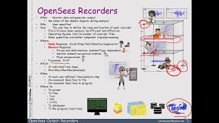 #OpenSees Ouput & Recorders Overview