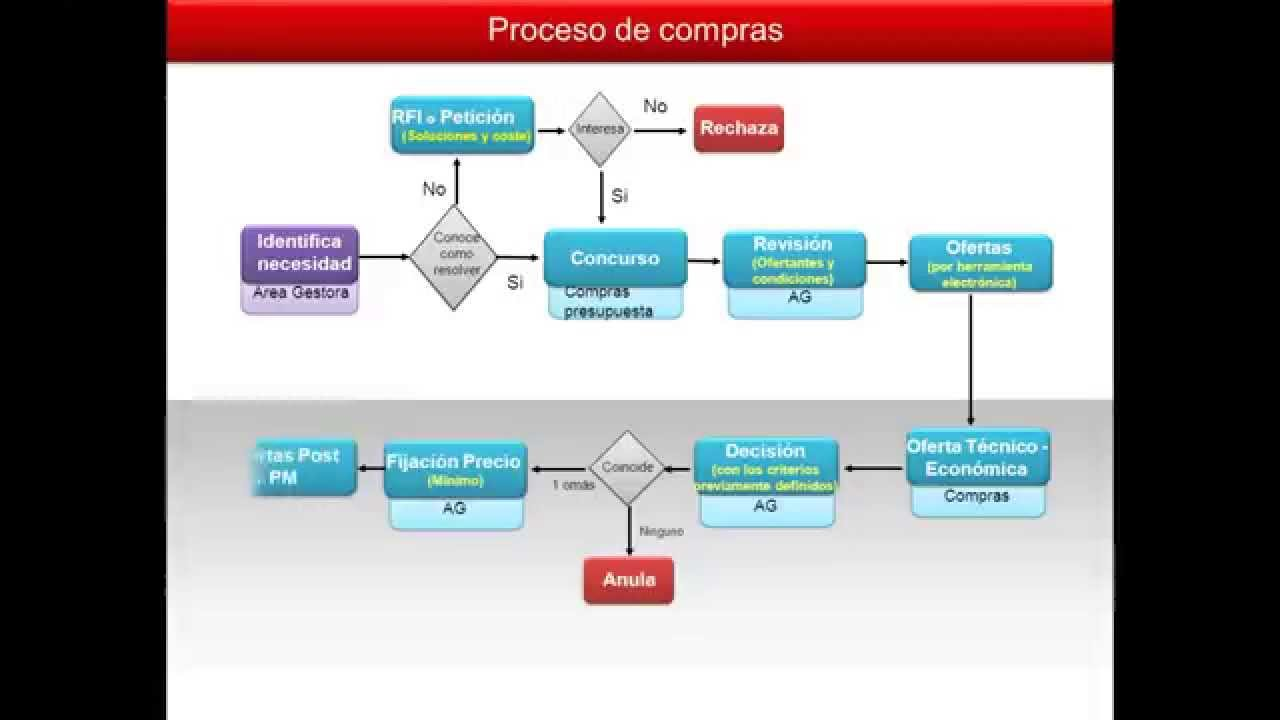 Cómo realizar una presentación: Proceso de compras - Topvisualpres ...