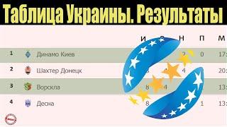 Чемпионат Украины УПЛ 10 тур Таблица результаты расписание