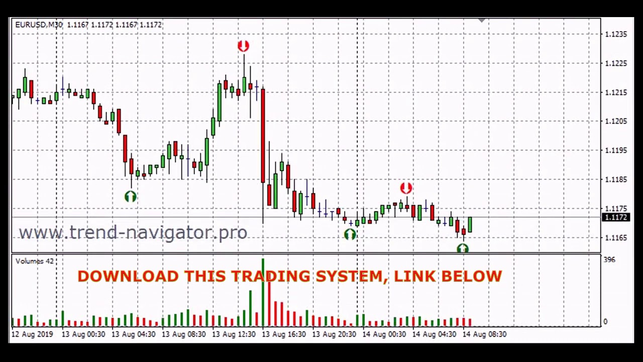 Forex Holy Grail Trading Strategy System Signal Scalping Youtube