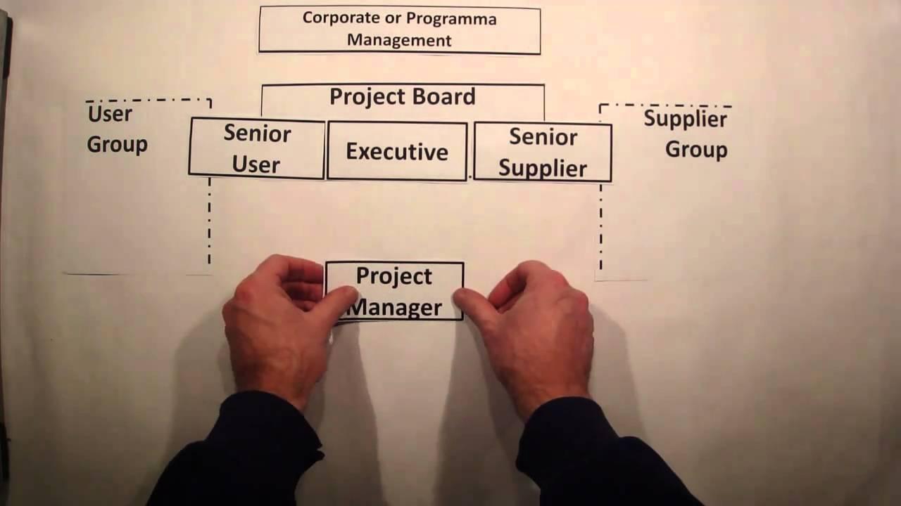 Prince2 Project Organization