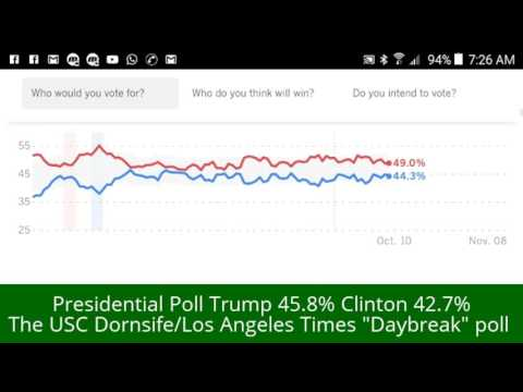 "Presidential Poll Trump 45.8%/Clinton 42.7% The USC Dornsife/Los Angeles Times ""Daybreak"" Oct. 10th"