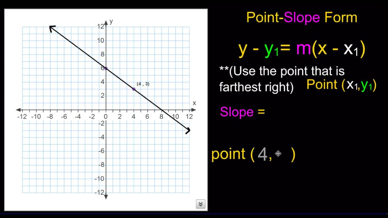 point slope form diagram  Line Graph to Point Slope Form
