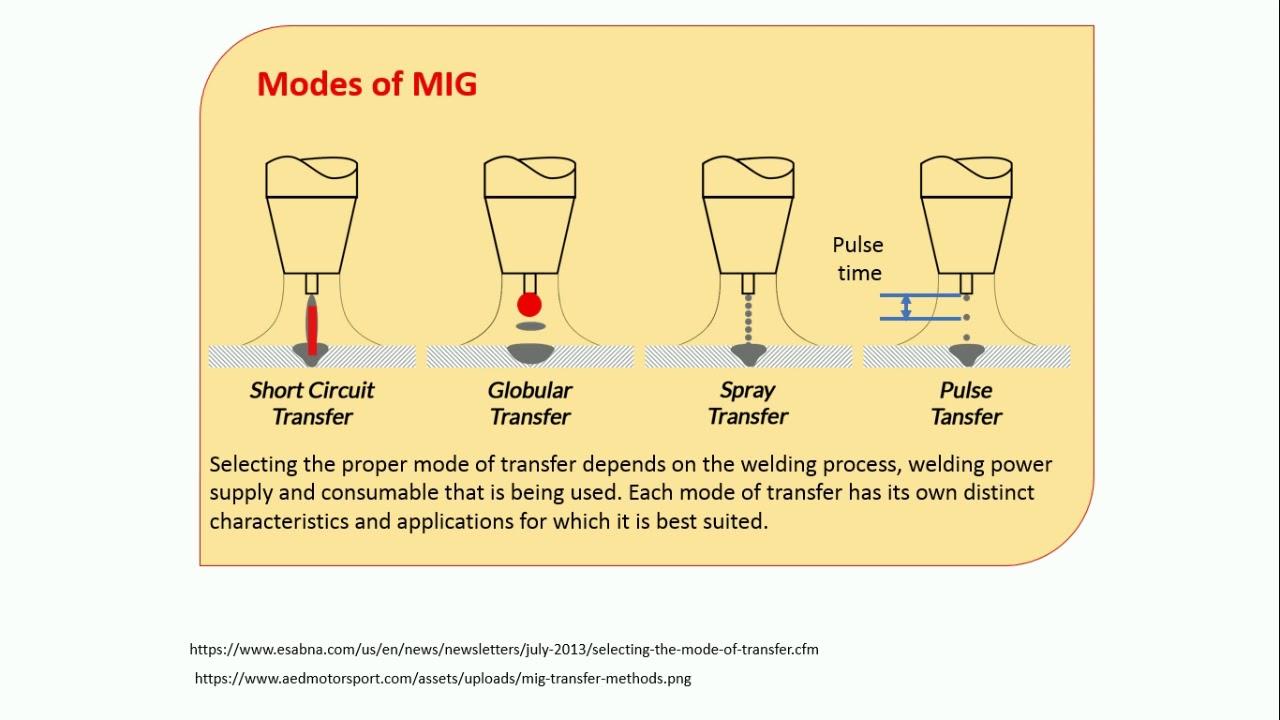 FMC MIG WELDING - MANUFACTURING PROCESS/TECHNOLOGY -1 ...