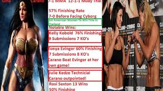 Cris Cyborg Fought Gina Carano But The Media Would Not Elaborate On How Good She Was!