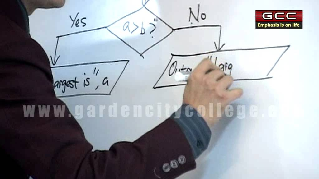 Concepts of Algorithm, Flow Chart & C Programming