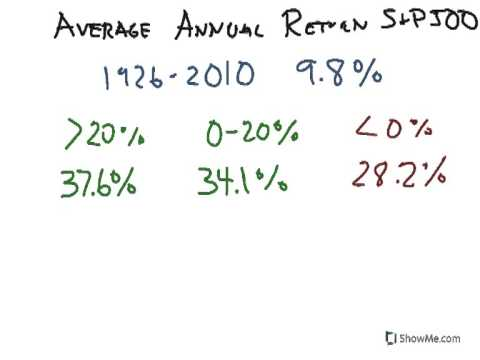 How to Personal Finance: Average Annual Returns S&P 500