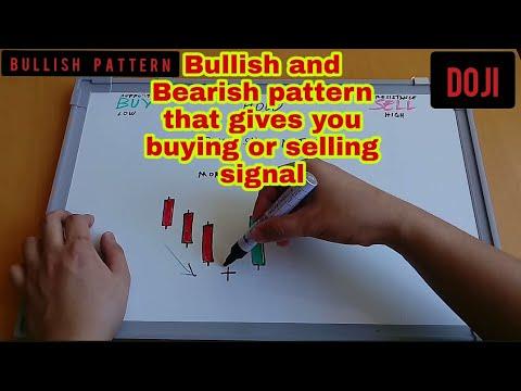 Bullish And Bearish Pattern (tagalog)  Gives You Buying And Selling Signal