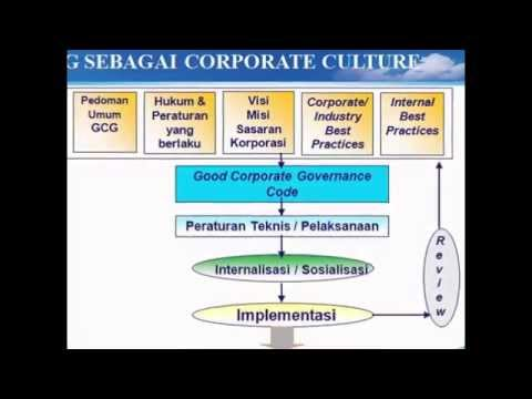 gcg in indonesia Good corporate governance (gcg) tahun 2016 year 2016 pt bank panin dubai syariah tbk indonesia, baik dalam persiapan, pelaksanaan.
