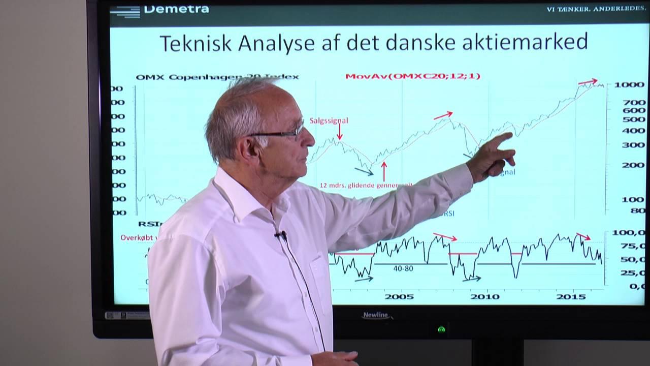 Teknisk analyse af C20