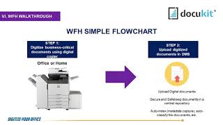 Steps And Walkthrough On How To Setup Basic Digital Office System