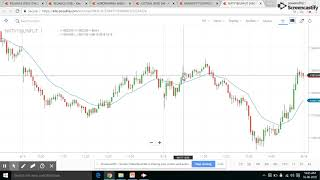 20 EMA FOR INTRADAY