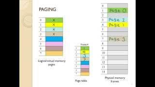 MODULE 12 - VIDEO 1 - Main memory - paging