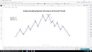 Understanding Market Structure to Find the Next Move - Forex Markets