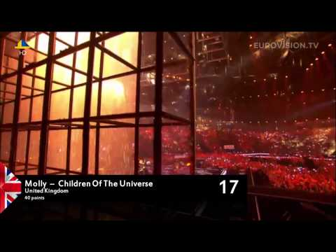 Eurovision Song Contest 2014 - Grand Final Results