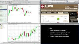 Cedar Finance Trading Strategy - 60 Second Binary Options