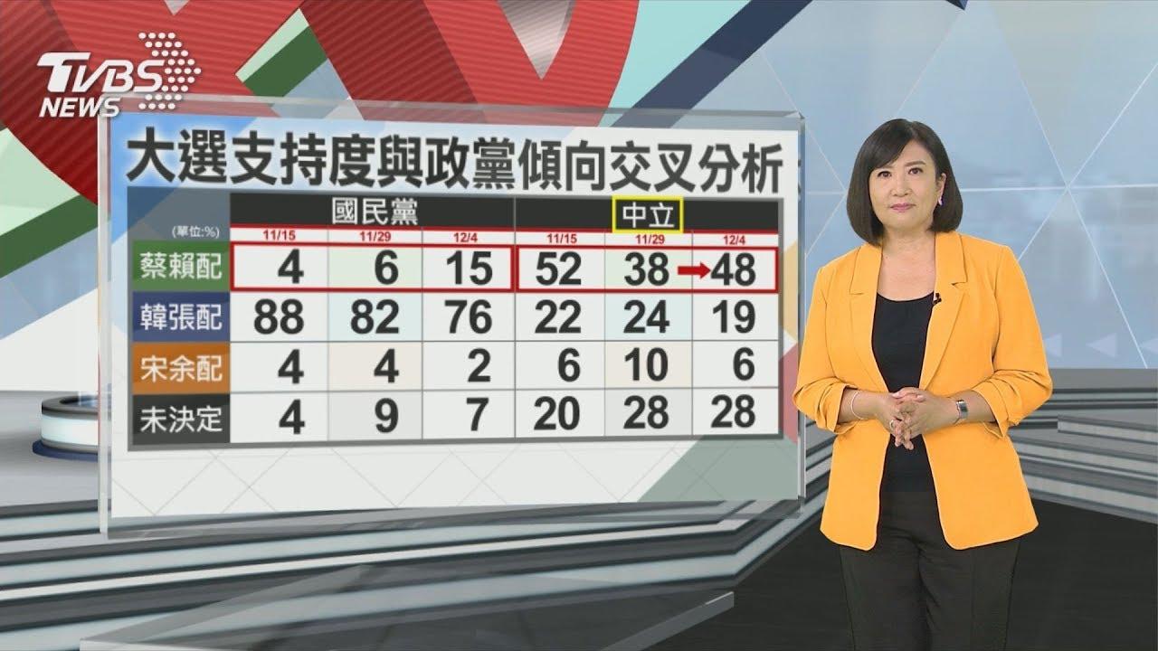 【TVBS選情報告】「唯一支持蔡英文」發酵 韓蔡差距持續擴大(TVBS資深主播方念華最新民調解析) - YouTube