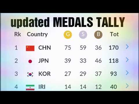 Updated Asian Games 2018 Medals Tally ; India Medals;  Philippines Medals ; Hima Das , Dutte Chand.