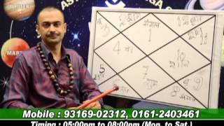 LEARN ASTROLOGY FROM R JOSHI.LEC-2.