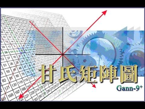 甘氏矩陣圖研究會_Gann 9+時間價格跑圖程式_使用說明
