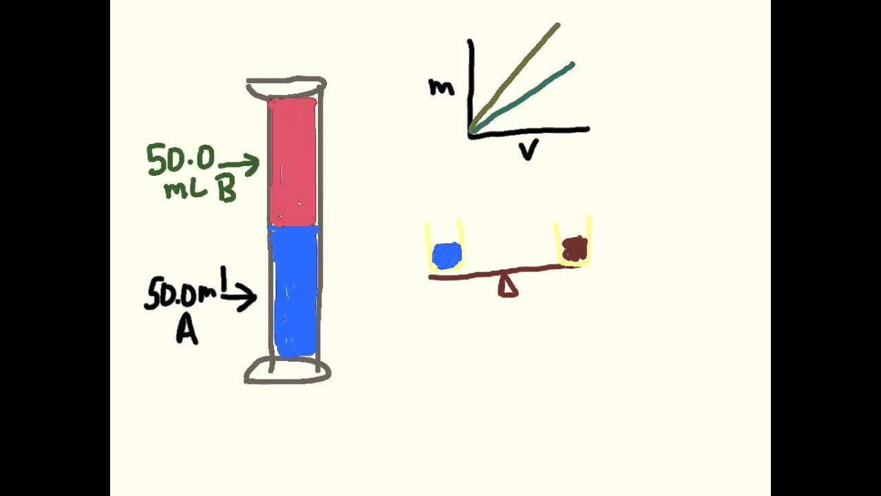 Density Particle Diagrams