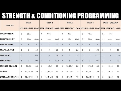 How to Create a Strength & Conditioning Program for Athletes | Programming for Athletic Performance